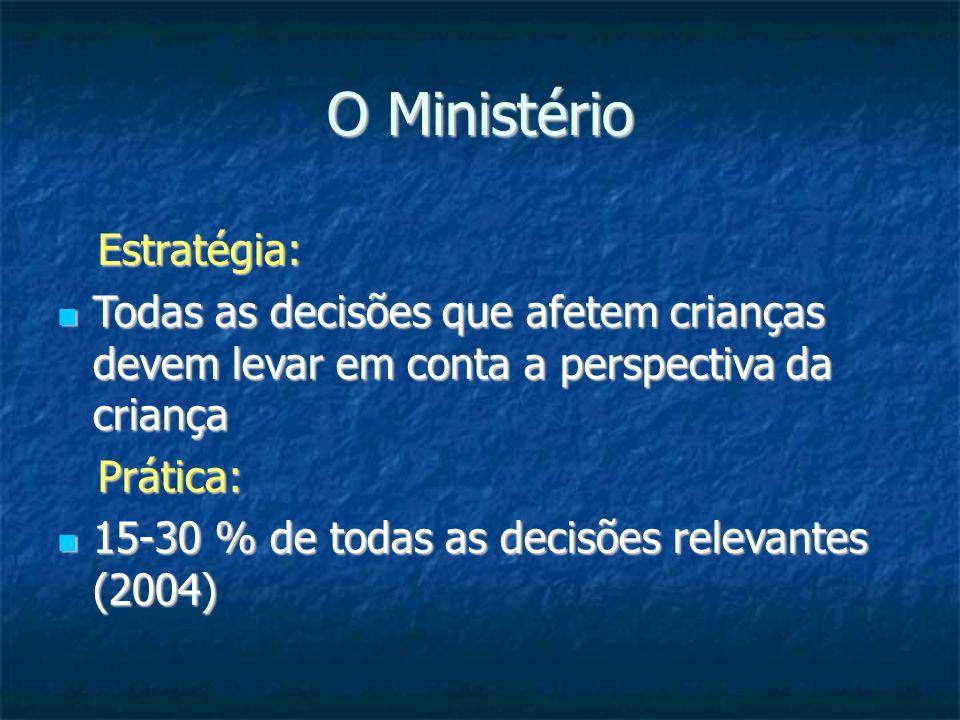 O Ministério Estratégia: Estratégia: Todas as decisões que afetem crianças devem levar em conta a perspectiva da criança Todas as decisões que afetem crianças devem levar em conta a perspectiva da criança Prática: Prática: 15-30 % de todas as decisões relevantes (2004) 15-30 % de todas as decisões relevantes (2004)