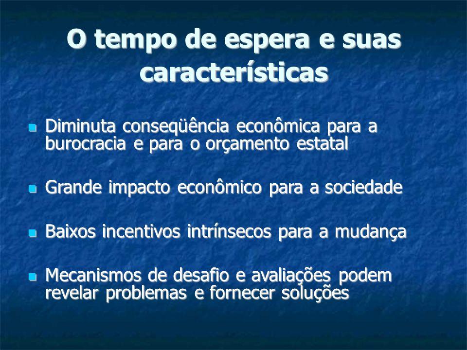 O tempo de espera e suas características Diminuta conseqüência econômica para a burocracia e para o orçamento estatal Diminuta conseqüência econômica