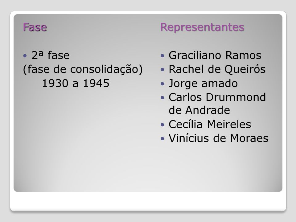 Fase 2ª fase (fase de consolidação) 1930 a 1945Representantes Graciliano Ramos Rachel de Queirós Jorge amado Carlos Drummond de Andrade Cecília Meireles Vinícius de Moraes