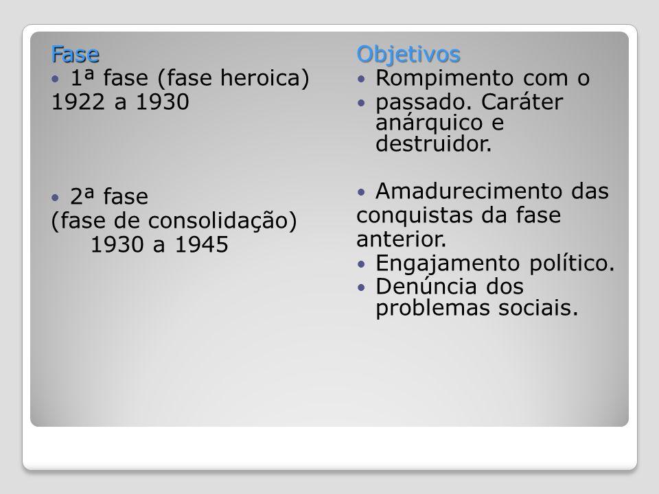 Fase 1ª fase (fase heroica) 1922 a 1930 2ª fase (fase de consolidação) 1930 a 1945Objetivos Rompimento com o passado.