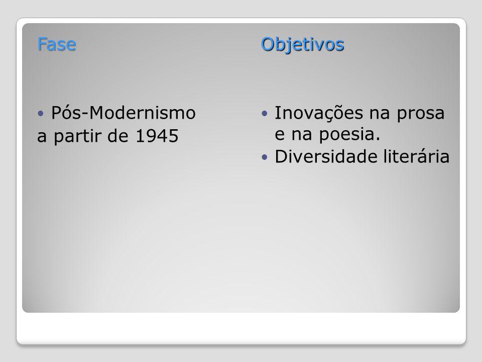 Fase Pós-Modernismo a partir de 1945Objetivos Inovações na prosa e na poesia. Diversidade literária