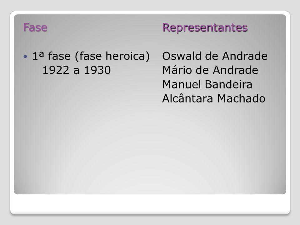 Fase 1ª fase (fase heroica) 1922 a 1930Representantes Oswald de Andrade Mário de Andrade Manuel Bandeira Alcântara Machado