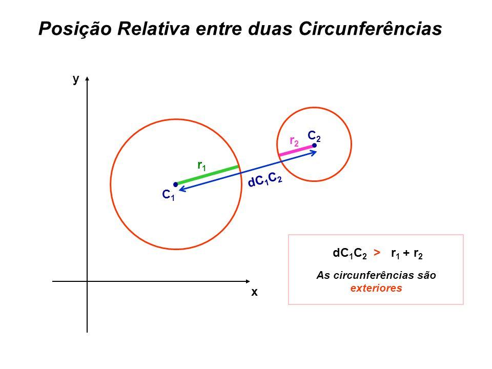Posição Relativa entre duas Circunferências x y r1r1 r2r2 dC 1 C 2 > r 1 + r 2 As circunferências são exteriores C1C1 C2C2 dC 1 C 2