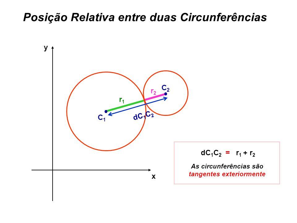 Posição Relativa entre duas Circunferências x y r1r1 r2r2 dC 1 C 2 = r 1 + r 2 As circunferências são tangentes exteriormente C1C1 C2C2 dC 1 C 2