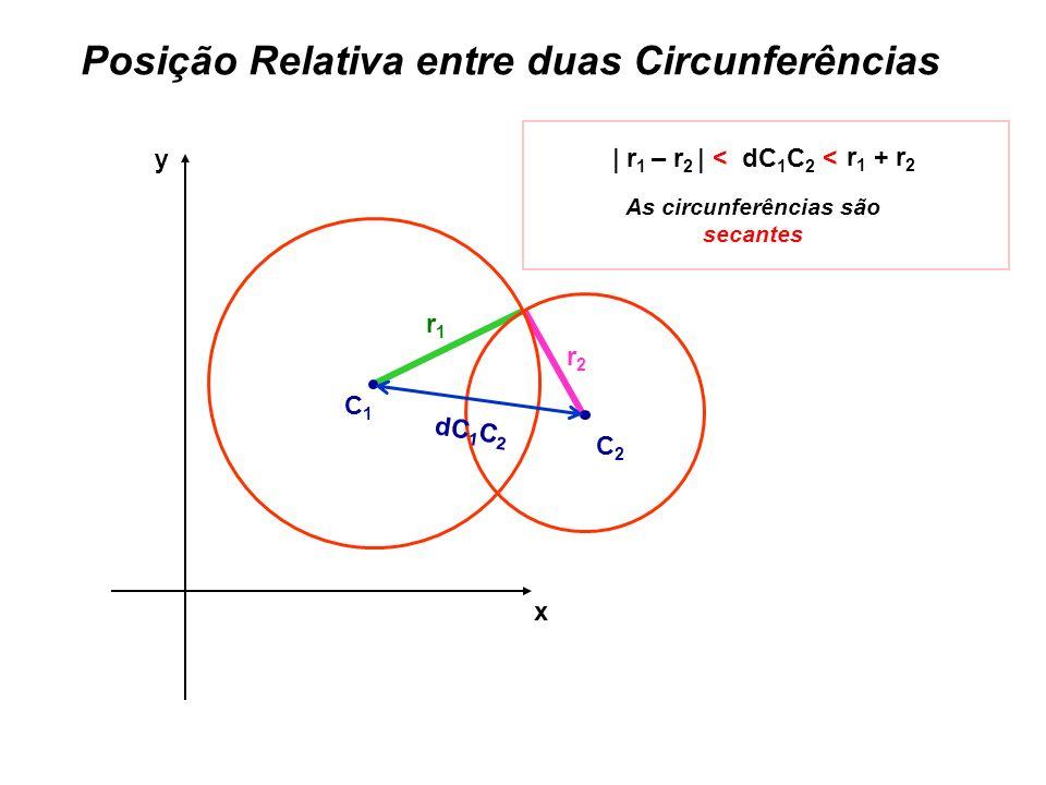 Posição Relativa entre duas Circunferências x y r1r1 r2r2 C1C1 C2C2 dC 1 C 2 | r 1 – r 2 | < dC 1 C 2 < As circunferências são secantes r 1 + r 2