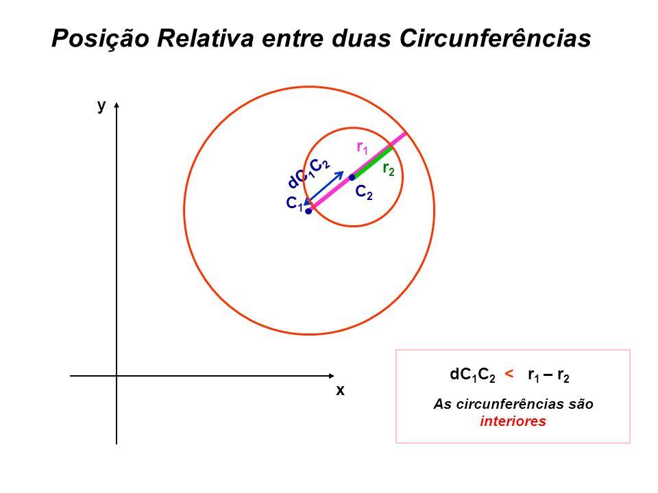 Posição Relativa entre duas Circunferências x y r1r1 dC 1 C 2 < r 1 – r 2 As circunferências são interiores C1C1 C2C2 dC 1 C 2 r2r2