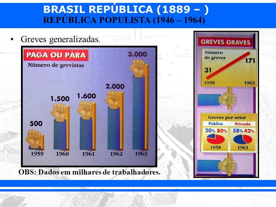 BRASIL REPÚBLICA (1889 – ) REPÚBLICA POPULISTA (1946 – 1964) Greves generalizadas. OBS: Dados em milhares de trabalhadores.