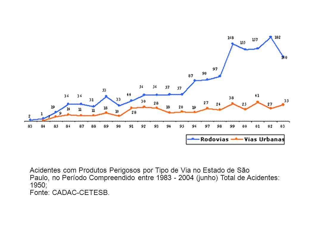 Acidentes com Produtos Perigosos por Tipo de Via no Estado de São Paulo, no Período Compreendido entre 1983 - 2004 (junho) Total de Acidentes: 1950; F