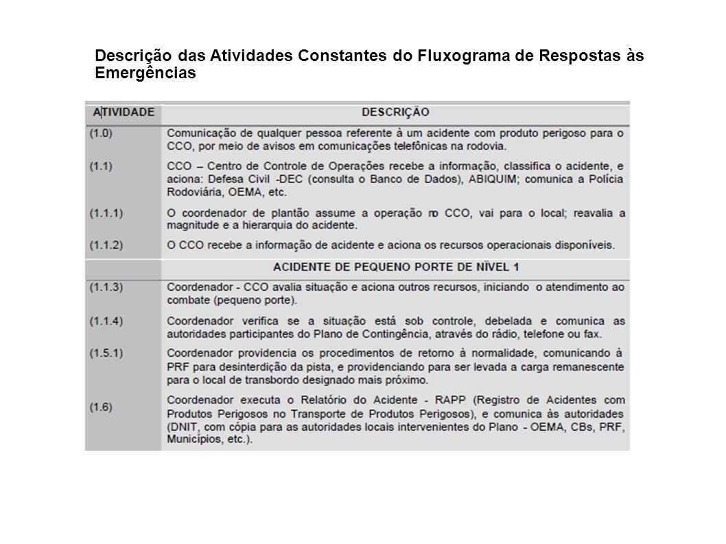 Descrição das Atividades Constantes do Fluxograma de Respostas às Emergências