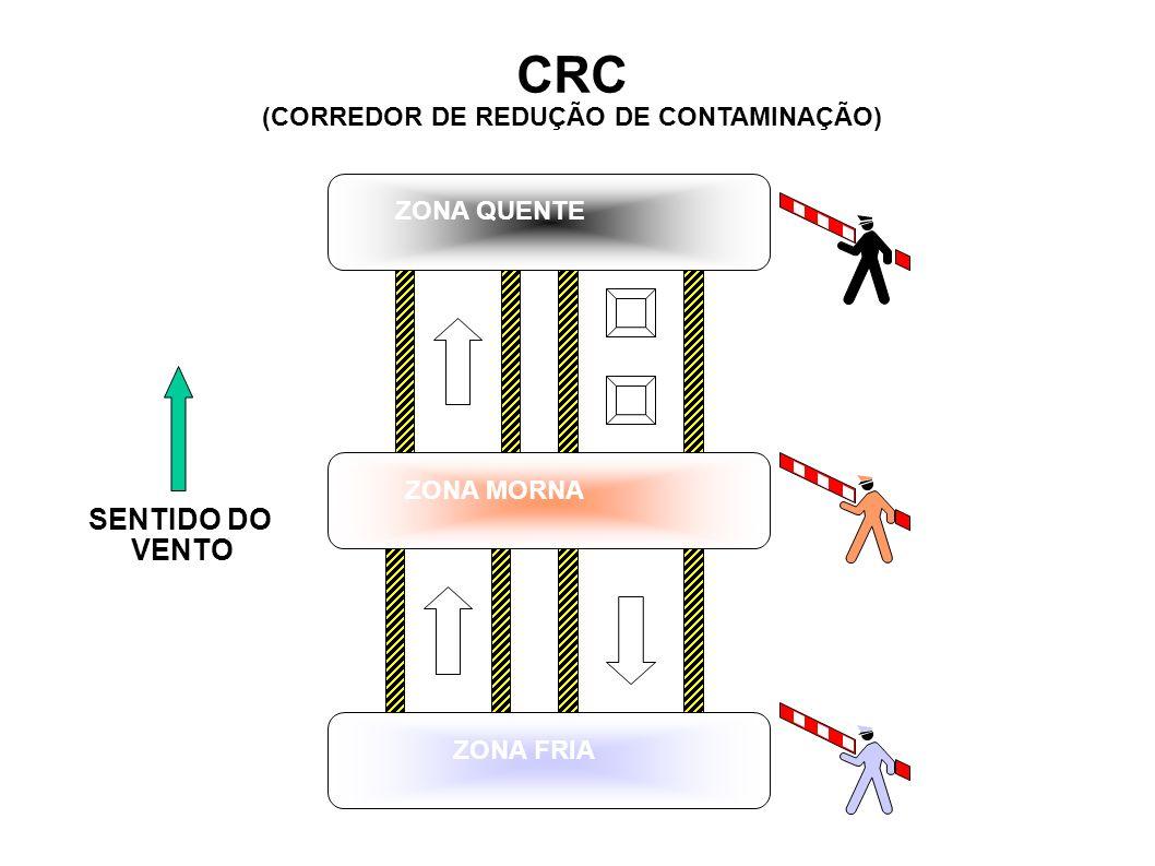 CRC (CORREDOR DE REDUÇÃO DE CONTAMINAÇÃO) ZONA MORNA ZONA FRIA ZONA QUENTE SENTIDO DO VENTO