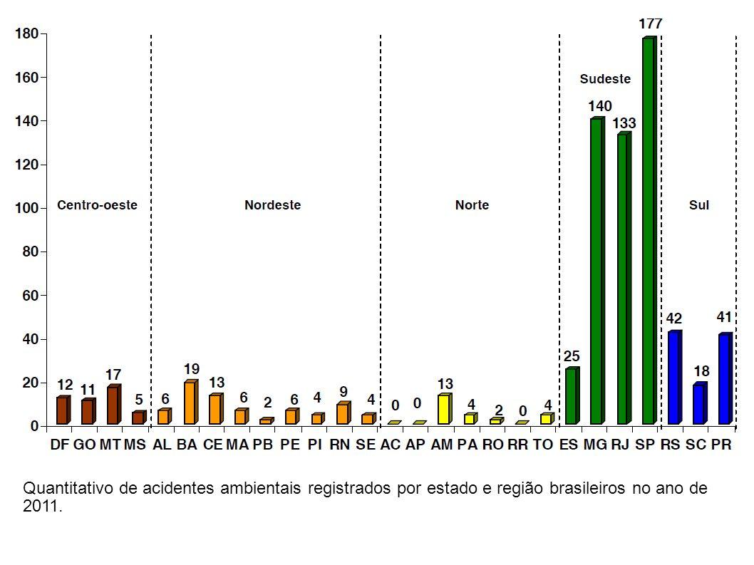 Percentual de acidentes registrados por local relacionados na legenda referente ao ano de 2011