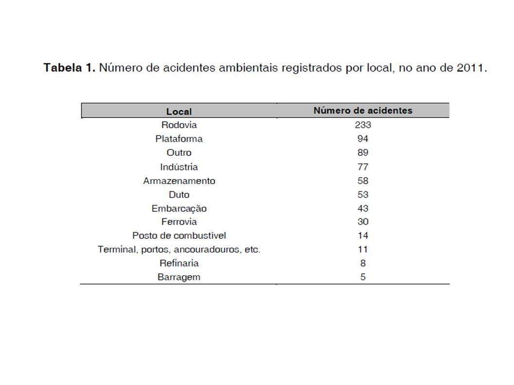 Comparativo do número de acidentes registrados pelo IBAMA por classe de risco no ano de 2011