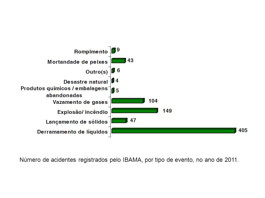 Número de acidentes registrados pelo IBAMA, por tipo de evento, no ano de 2011.