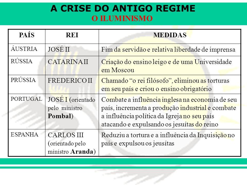 A CRISE DO ANTIGO REGIME O ILUMINISMO 55.