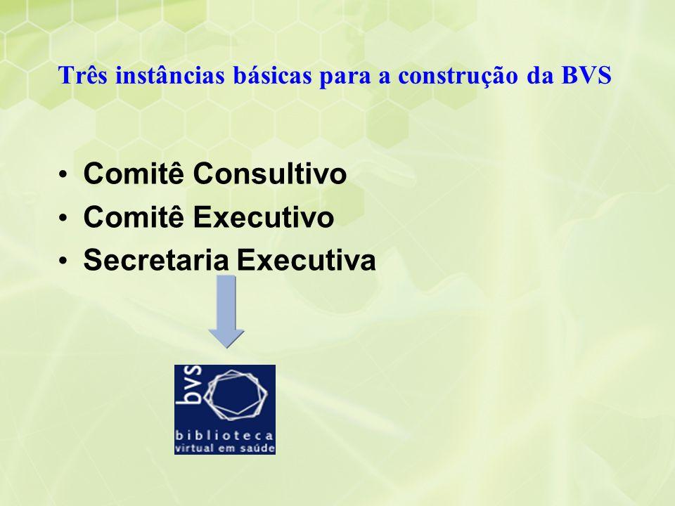 Três instâncias básicas para a construção da BVS Comitê Consultivo Comitê Executivo Secretaria Executiva