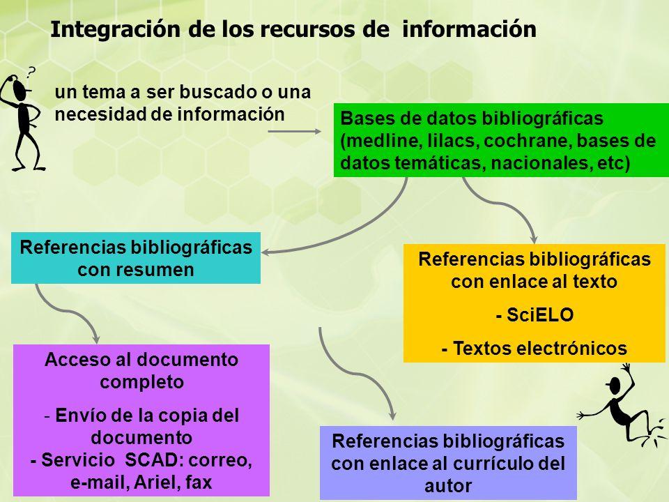 Acceso al documento completo - Envío de la copia del documento - Servicio SCAD: correo, e-mail, Ariel, fax Integración de los recursos de información