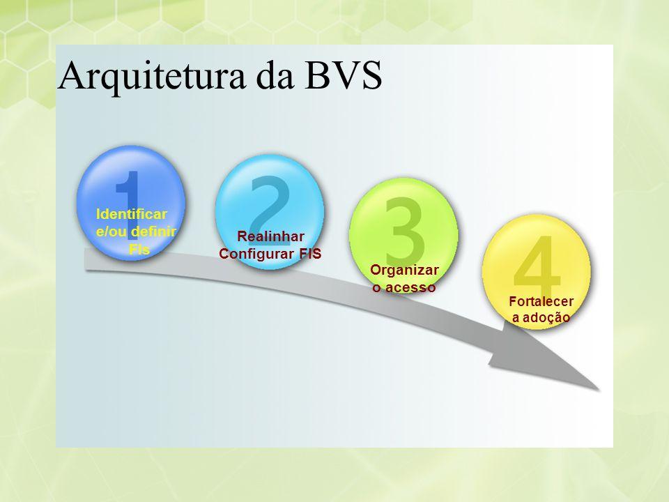 Identificar e/ou definir FIs Realinhar Configurar FIS Organizar o acesso Fortalecer a adoção Arquitetura da BVS