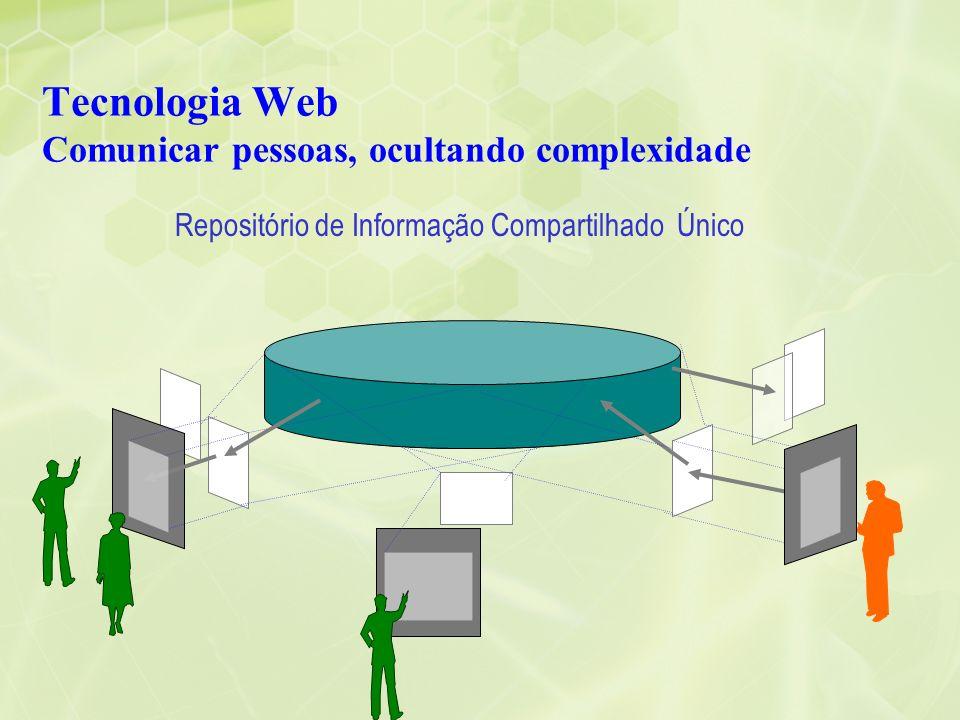 internet Tecnologia Web Comunicar pessoas, ocultando complexidade Repositório de Informação Compartilhado Único