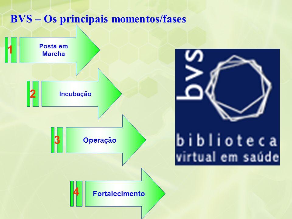 BVS – Os principais momentos/fases Posta em Marcha Incubação Operação 1 3 2 Fortalecimento 4