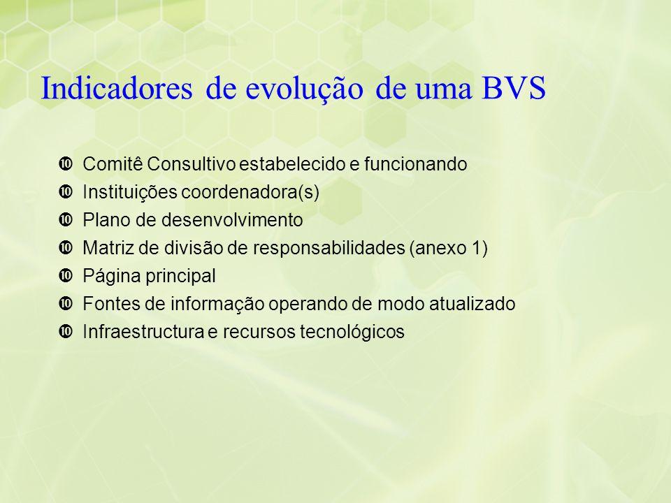 Indicadores de evolução de uma BVS •Comitê Consultivo estabelecido e funcionando •Instituições coordenadora(s) •Plano de desenvolvimento •Matriz de di