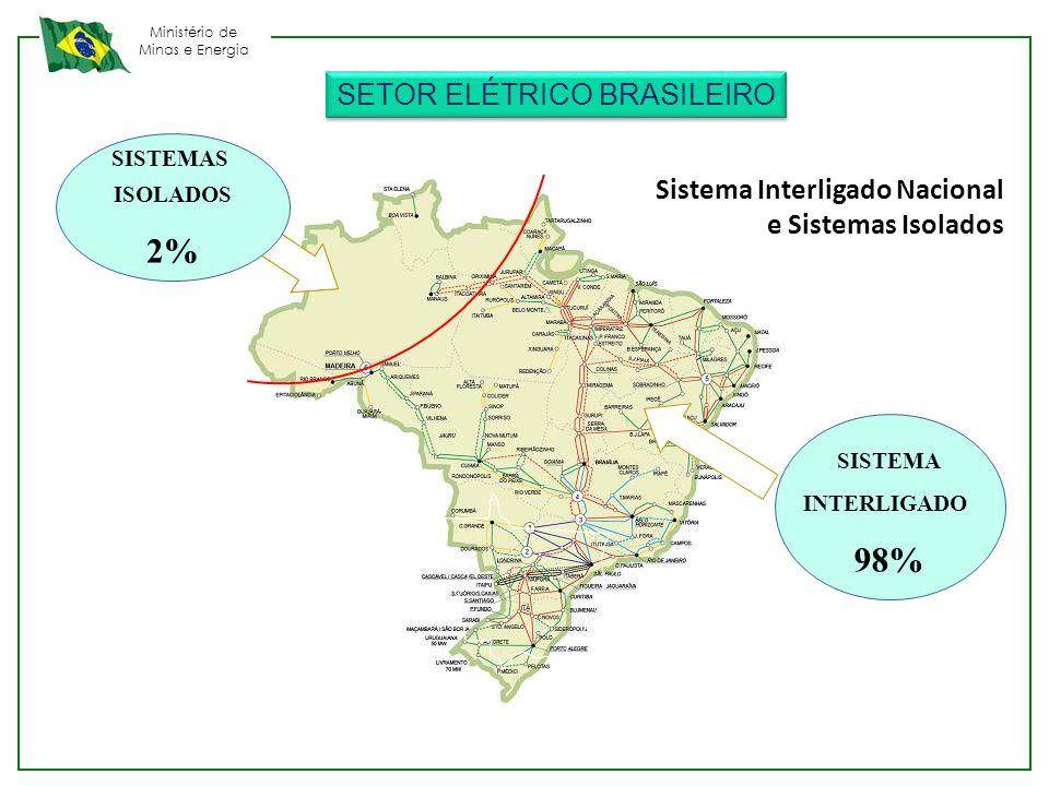 Ministério de Minas e Energia INTEGRAÇÃO ELETROENERGÉTICA Brasil Interconexões e Compras Internacionais Bolívia 7 (GN) Paraguai 3 4 Argentina 8 (GN) Uruguai 5 1 Venezuela ITEMPRODUTOORIGEMENTREGACAPACIDADE 1Energia ElétricaVenezuelaBoa Vista - RR200 MW 2Energia ElétricaParaguai/ItaipuFoz do Iguaçu5.600 MW 3Energia ElétricaParaguai/AndeFoz do Iguaçu50 MW 4Energia ElétricaBrasil/ArgentinaGarabi - RS2.200 MW 5Energia ElétricaBrasil/UruguaiLivramento - RS70 MW 6Energia ElétricaArgentinaUruguaiana - RS50 MW 7GásBolíviaCorumbá - MS 30 milhões m 3 8GásArgentinaUruguaiana - RS 2,5 milhões m 3 2 6