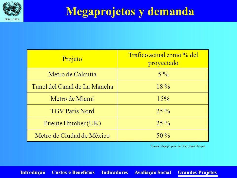 Introdução Custos e Beneficios Indicadores Avaliação Social Grandes Projetos CEPAL/ILPES Sobrecustos em grandes projetos Em 9 de cada 10 projetos de t