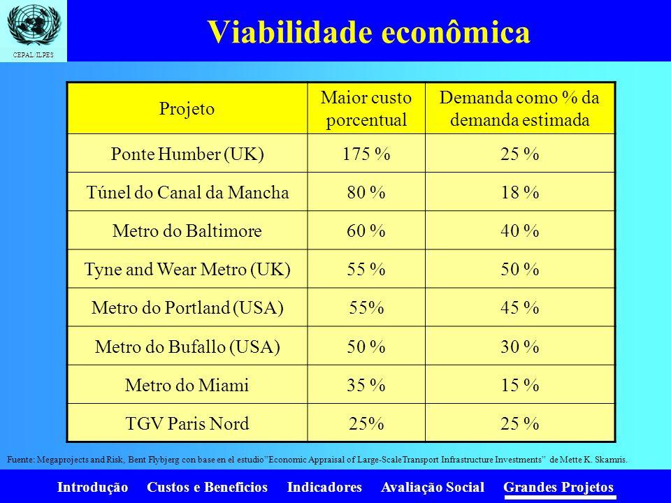 Introdução Custos e Beneficios Indicadores Avaliação Social Grandes Projetos CEPAL/ILPES Causas dos erres nas estimaciones da demanda Modelos inadequa