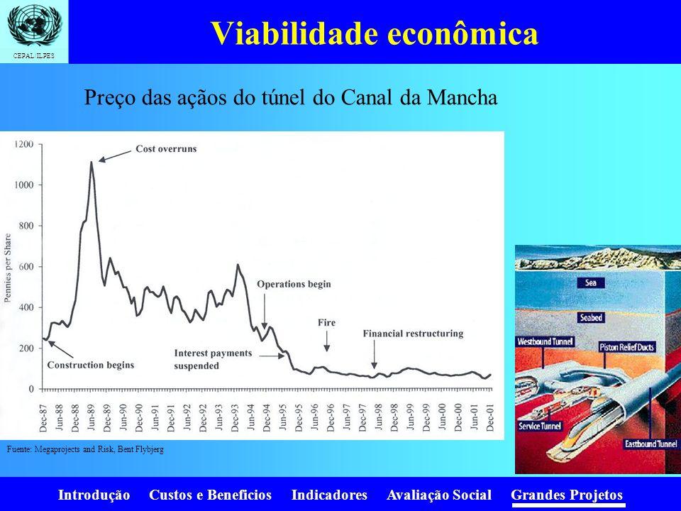 Introdução Custos e Beneficios Indicadores Avaliação Social Grandes Projetos CEPAL/ILPES Viabilidade econômica Projeto Maior custo porcentual Demanda