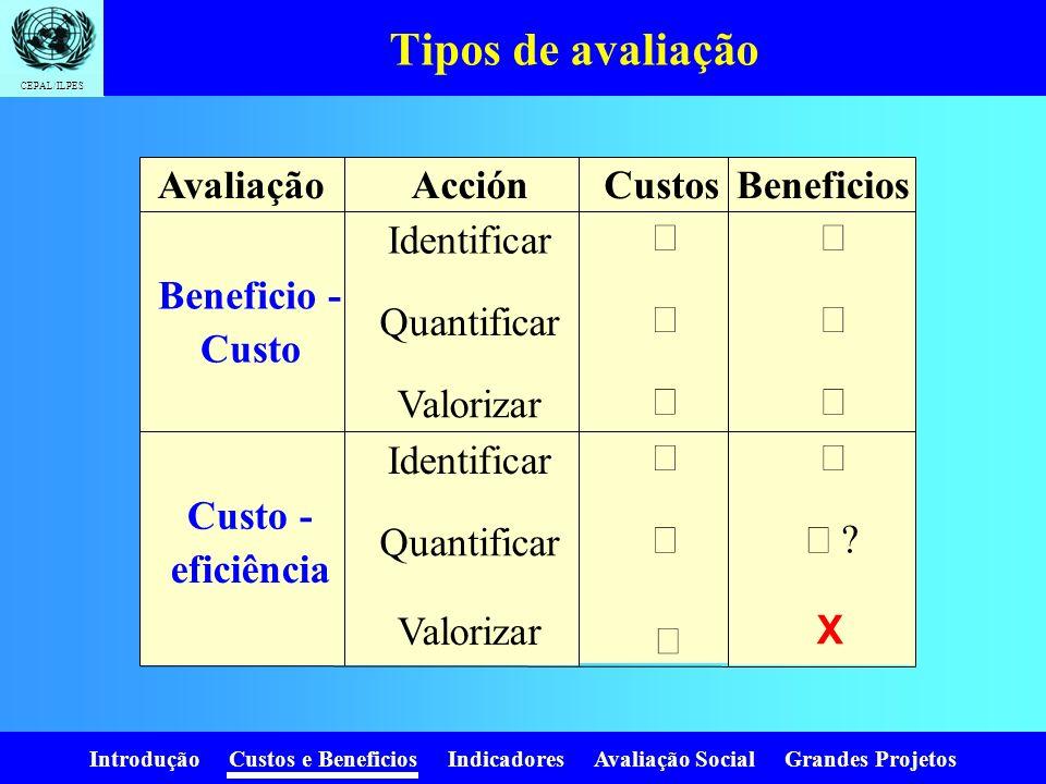 Introdução Custos e Beneficios Indicadores Avaliação Social Grandes Projetos CEPAL/ILPES Determinação de Benefícios e Custos Identificação: quais? Pas