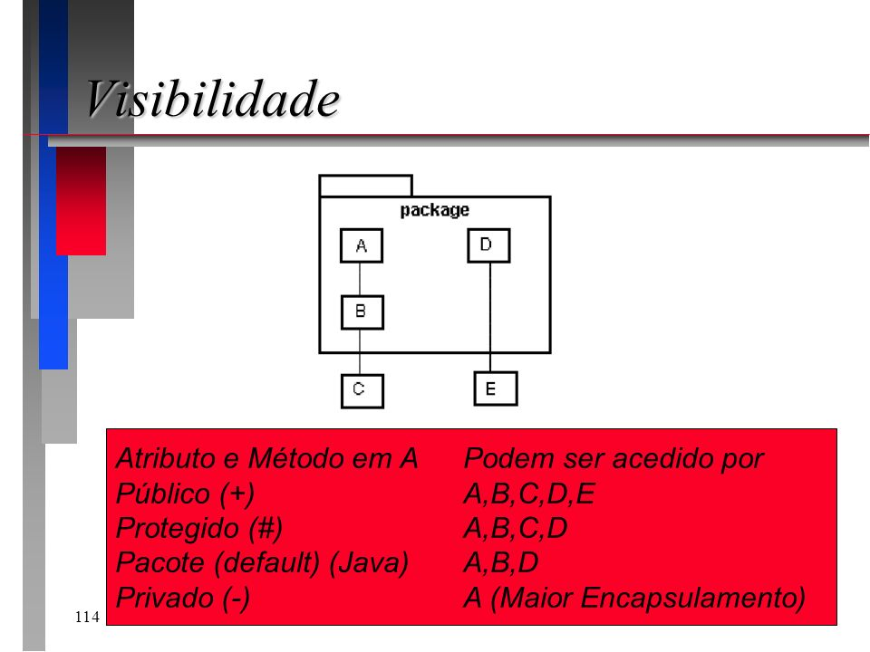 114 Visibilidade Atributo e Método em APodem ser acedido por Público (+)A,B,C,D,E Protegido (#)A,B,C,D Pacote (default) (Java)A,B,D Privado (-)A (Maio