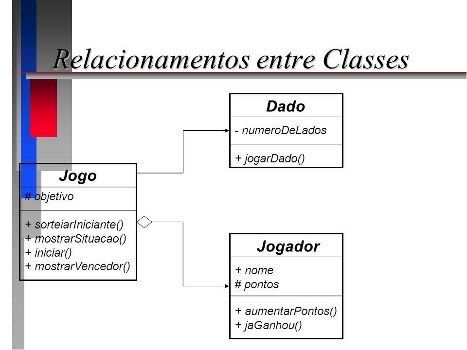 Relacionamentos entre Classes Jogador + nome # pontos Dado - numeroDeLados + jogarDado() Jogo # objetivo + sorteiarIniciante() + mostrarSituacao() + i