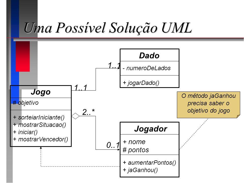 Uma Possível Solução UML Jogador + nome # pontos Dado - numeroDeLados + jogarDado() Jogo # objetivo + sorteiarIniciante() + mostrarSituacao() + inicia