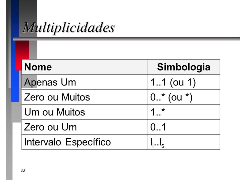 83 Multiplicidades NomeSimbologia Apenas Um1..1 (ou 1) Zero ou Muitos0..* (ou *) Um ou Muitos1..* Zero ou Um0..1 Intervalo Específicol i..l s