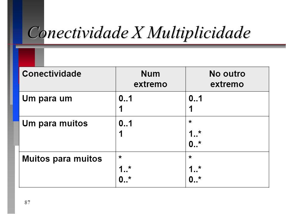 87 Conectividade X Multiplicidade ConectividadeNum extremo No outro extremo Um para um0..1 1 0..1 1 Um para muitos0..1 1 * 1..* 0..* Muitos para muito