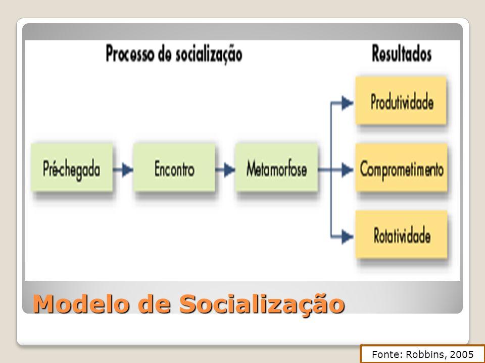 Modelo de Socialização Fonte: Robbins, 2005