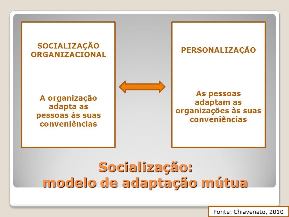Socialização: modelo de adaptação mútua Fonte: Chiavenato, 2010 SOCIALIZAÇÃO ORGANIZACIONAL A organização adapta as pessoas às suas conveniências PERS