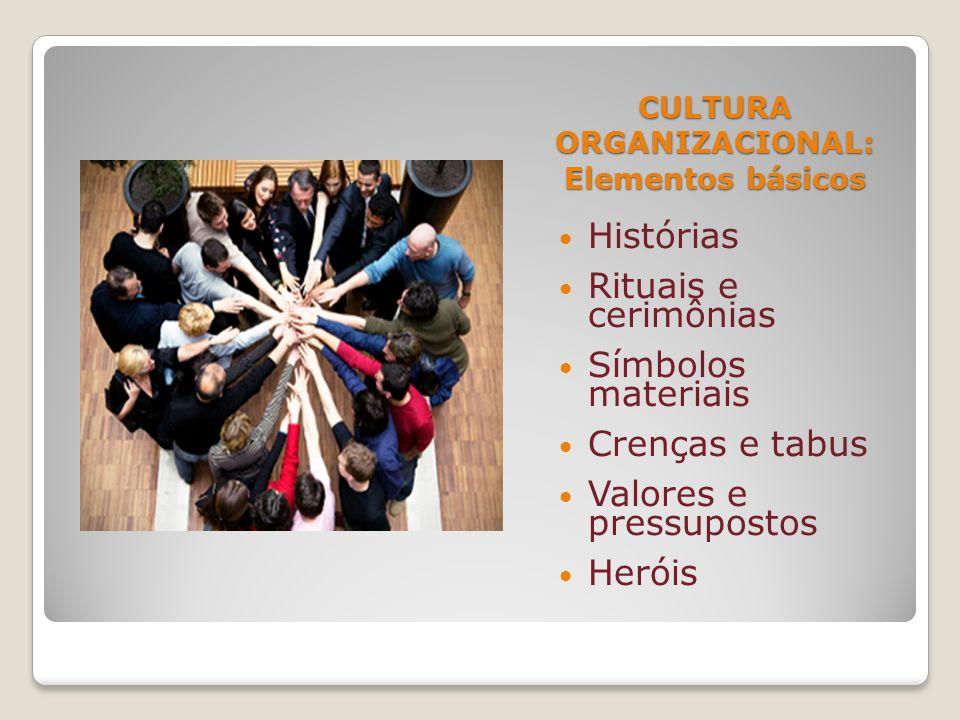 CULTURA ORGANIZACIONAL: Elementos básicos Histórias Rituais e cerimônias Símbolos materiais Crenças e tabus Valores e pressupostos Heróis