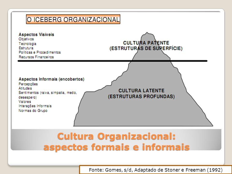 Cultura Organizacional: aspectos formais e informais Fonte: Gomes, s/d, Adaptado de Stoner e Freeman (1992)