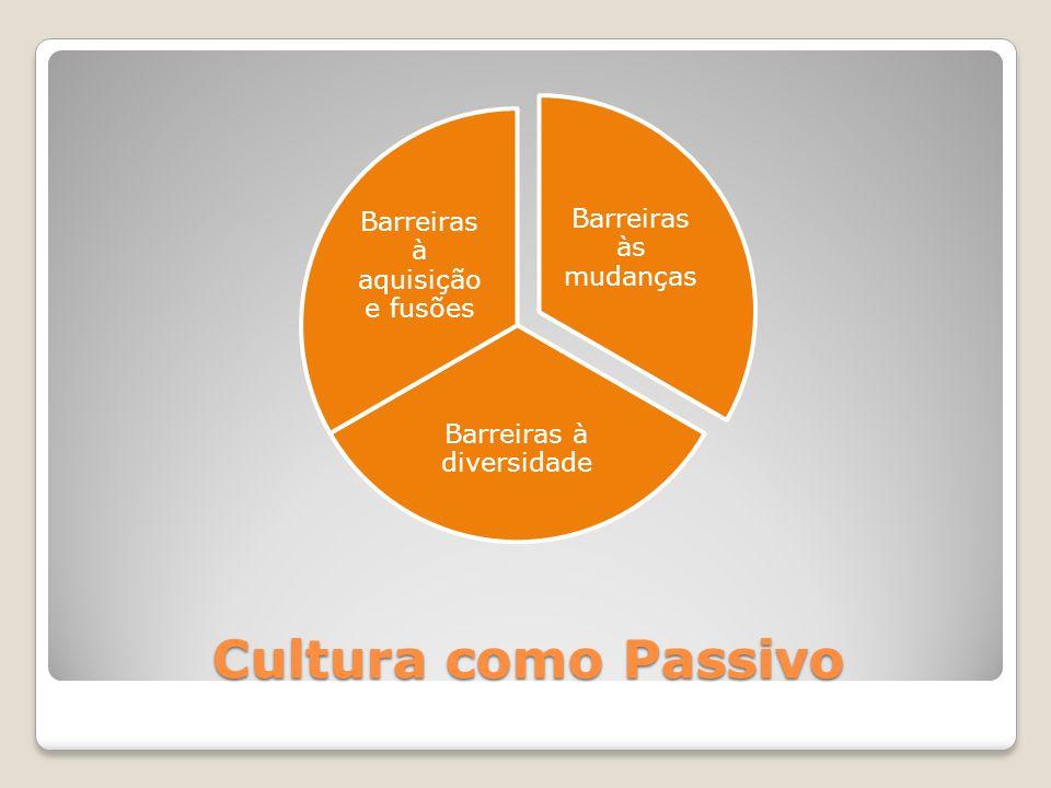 Cultura como Passivo Barreiras às mudanças Barreiras à diversidade Barreiras à aquisição e fusões