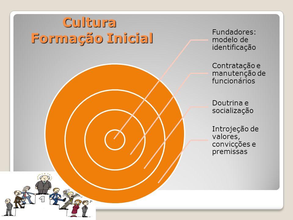 Cultura Formação Inicial Fundadores: modelo de identificação Contratação e manutenção de funcionários Doutrina e socialização Introjeção de valores, c