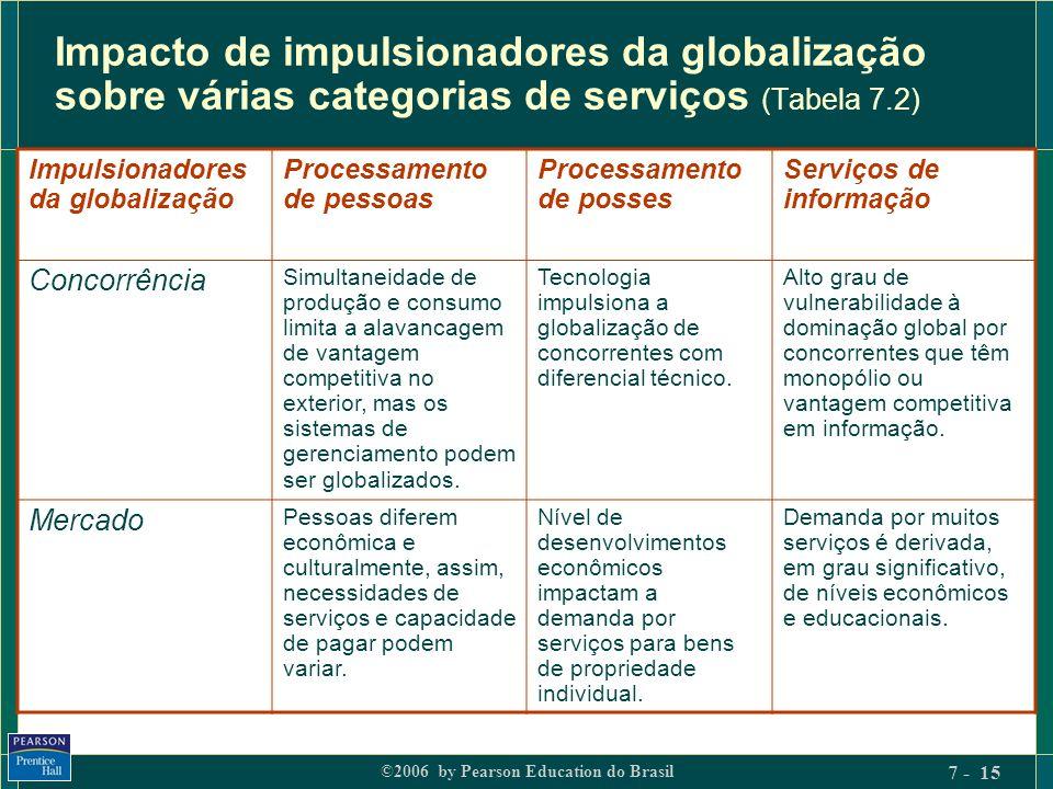 ©2006 by Pearson Education do Brasil 7 - 15 Impacto de impulsionadores da globalização sobre várias categorias de serviços (Tabela 7.2) Impulsionadore