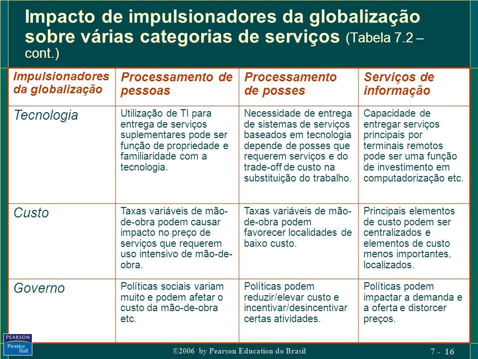 ©2006 by Pearson Education do Brasil 7 - 16 Impacto de impulsionadores da globalização sobre várias categorias de serviços (Tabela 7.2 – cont.) Impuls