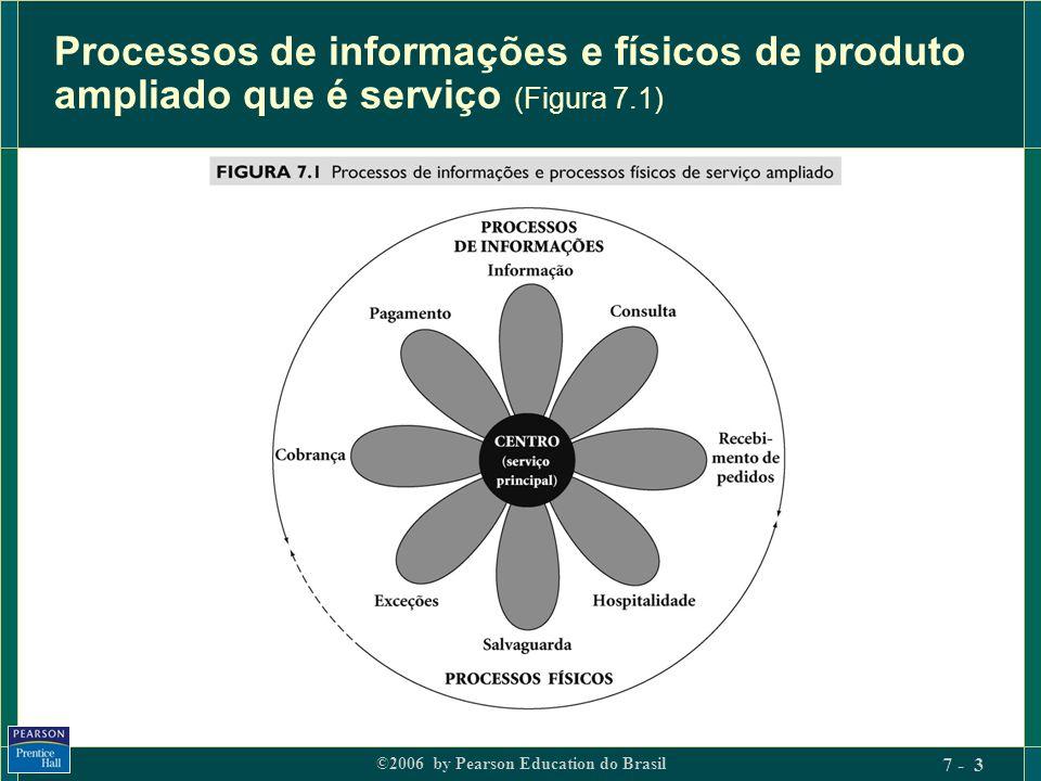 ©2006 by Pearson Education do Brasil 7 - 14 Forças da internacionalização Impulsionadores de mercado.