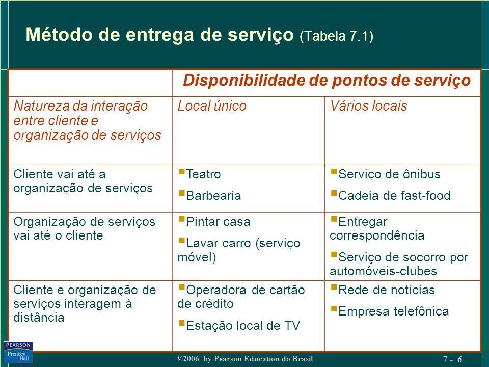 ©2006 by Pearson Education do Brasil 7 - 6 Método de entrega de serviço (Tabela 7.1) Disponibilidade de pontos de serviço Natureza da interação entre