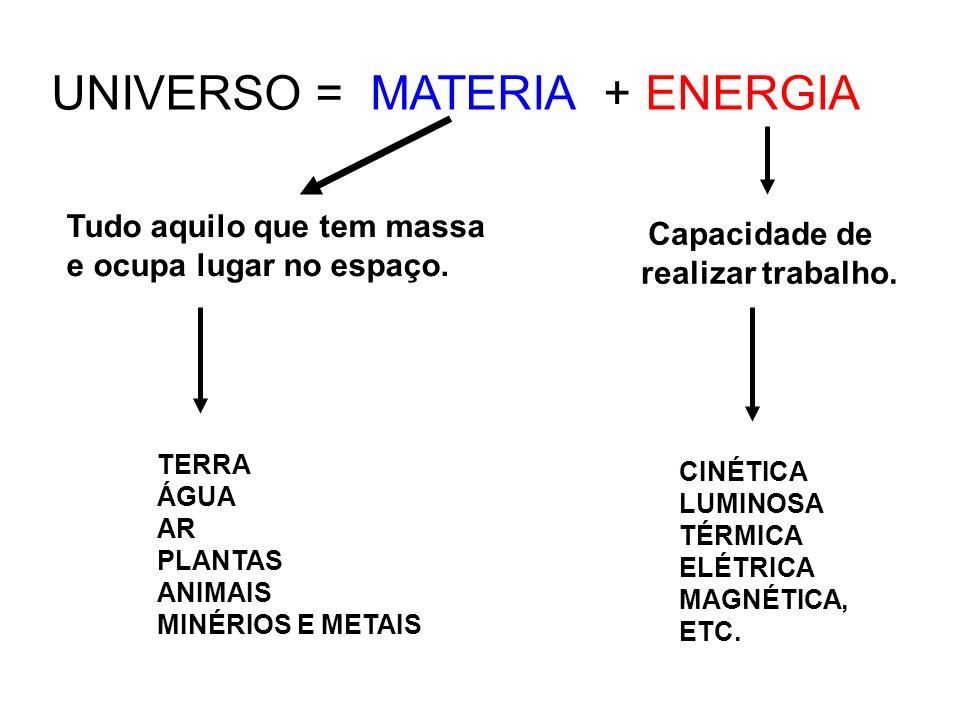 CINÉTICA LUMINOSA TÉRMICA ELÉTRICA MAGNÉTICA, ETC. UNIVERSO = MATERIA + ENERGIA Capacidade de realizar trabalho. TERRA ÁGUA AR PLANTAS ANIMAIS MINÉRIO