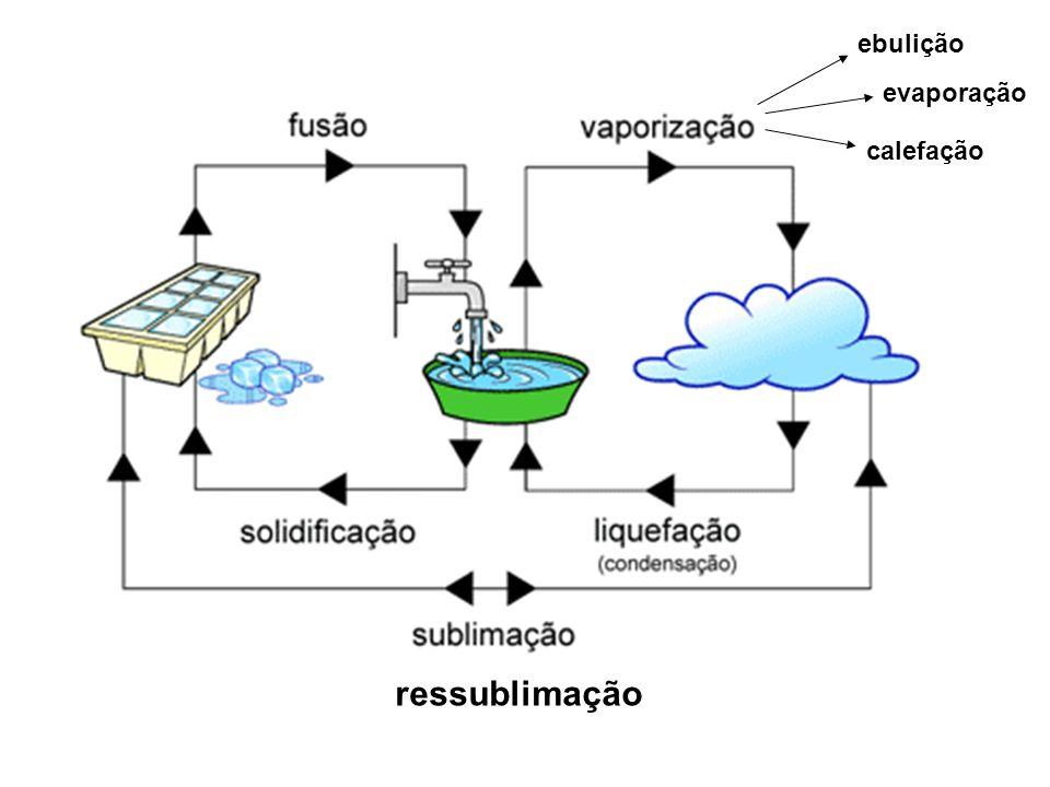 ebulição evaporação calefação ressublimação