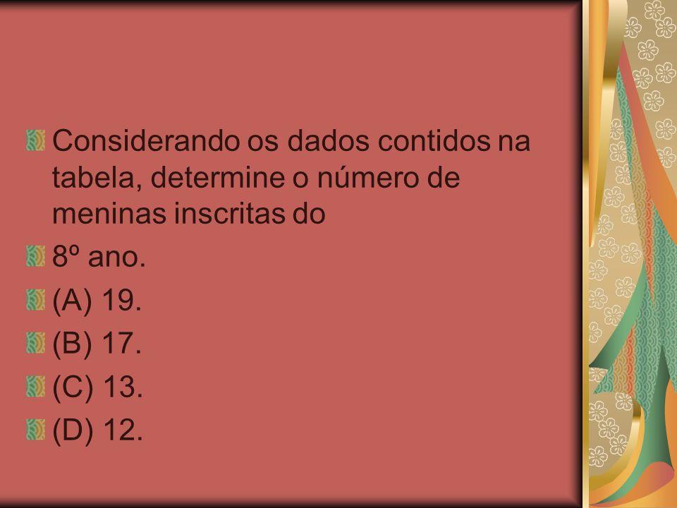 Considerando os dados contidos na tabela, determine o número de meninas inscritas do 8º ano. (A) 19. (B) 17. (C) 13. (D) 12.
