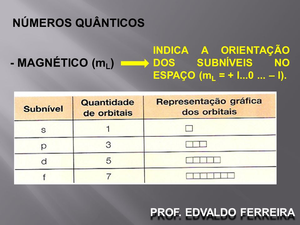 PROF. EDVALDO FERREIRA NÚMEROS QUÂNTICOS - MAGNÉTICO (m L ) INDICA A ORIENTAÇÃO DOS SUBNÍVEIS NO ESPAÇO (m L = + l...0... – l).