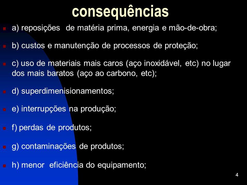 consequências a) reposições de matéria prima, energia e mão-de-obra; b) custos e manutenção de processos de proteção; c) uso de materiais mais caros (