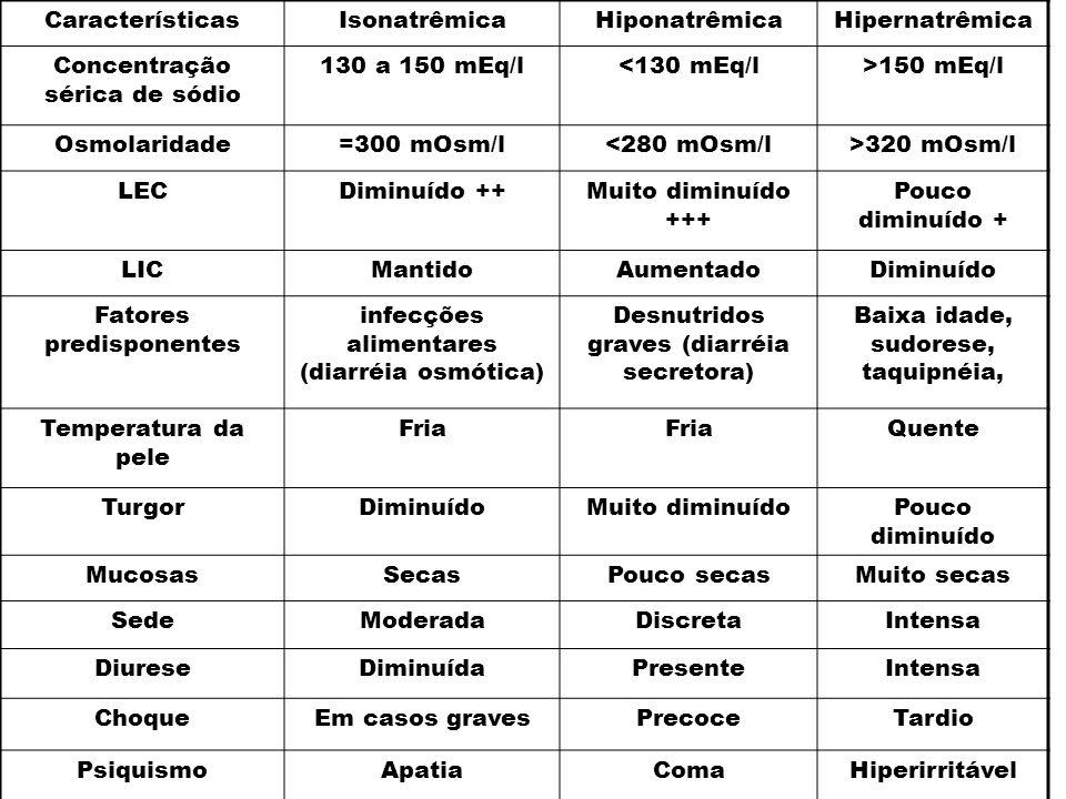 CaracterísticasIsonatrêmicaHiponatrêmicaHipernatrêmica Concentração sérica de sódio 130 a 150 mEq/l<130 mEq/l>150 mEq/l Osmolaridade=300 mOsm/l<280 mO